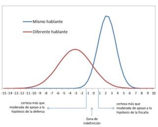 Distribución LLR